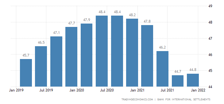 Chile Households Debt To GDP