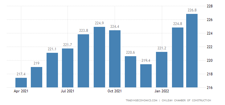 Chile New House Price Index