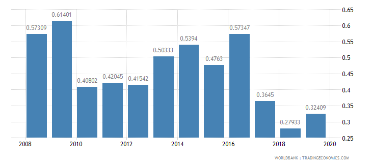 chile ict goods exports percent of total goods exports wb data