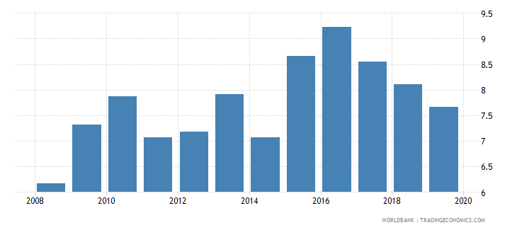 chile ict goods imports percent total goods imports wb data
