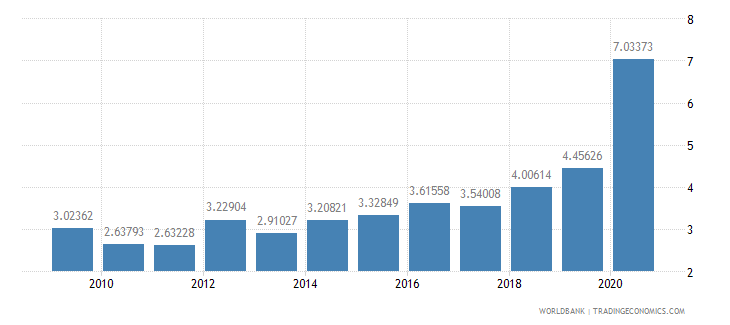 chile ict service exports percent of service exports bop wb data