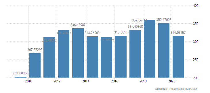 chile import volume index 2000  100 wb data