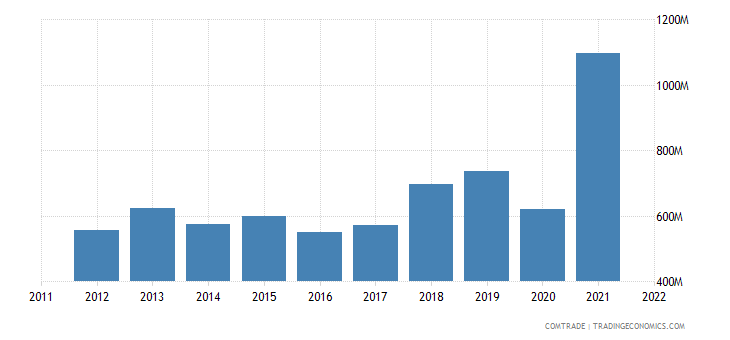 chile imports china articles iron steel