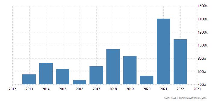 chile imports china iron steel