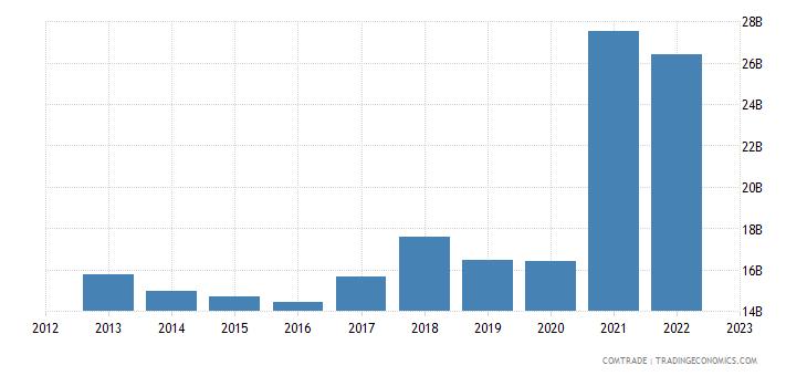 chile imports china