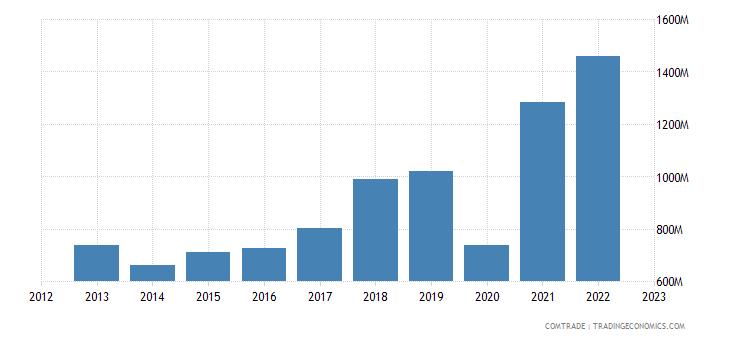 chile imports india