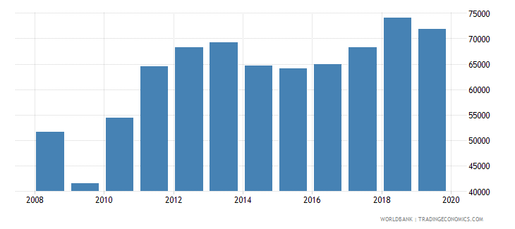 chile imports merchandise customs constant us$ millions wb data