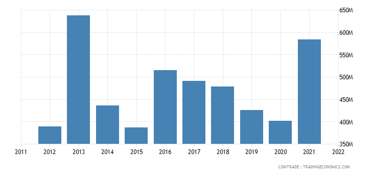 chile imports netherlands