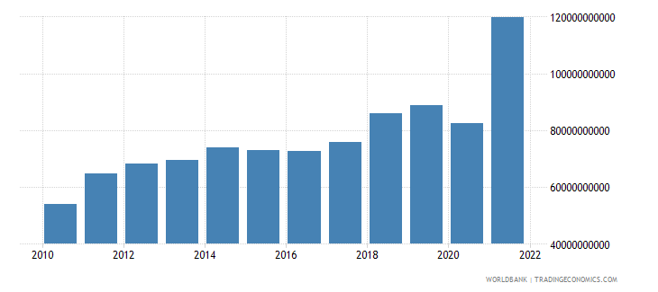 chile imports of goods and services constant 2000 us dollar wb data