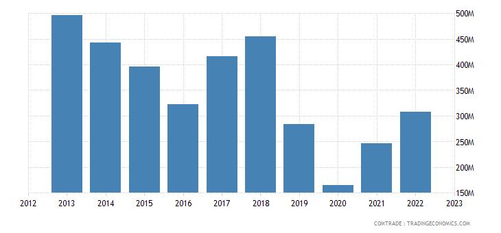 chile imports thailand motor vehicles transport goods