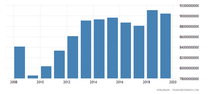 chile industrial production constant us$ seas adj  wb data
