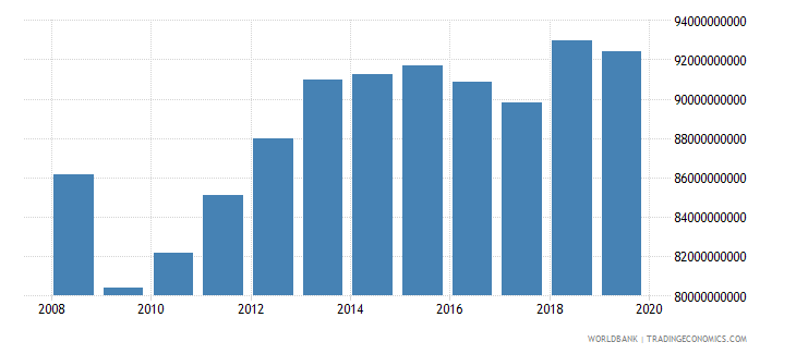 chile industrial production constant us$ wb data
