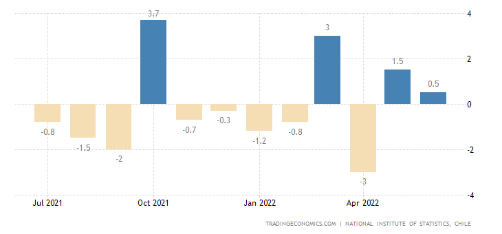 Chile Industrial Production MoM