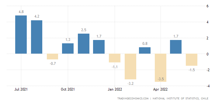 Chile Industrial Production