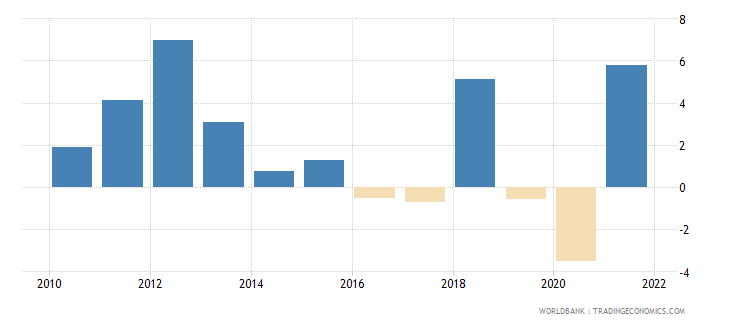 chile industry value added annual percent growth wb data