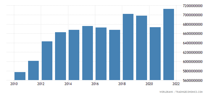 chile industry value added constant 2000 us dollar wb data