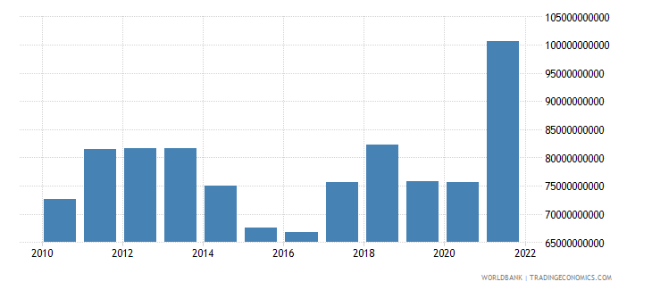 chile industry value added us dollar wb data