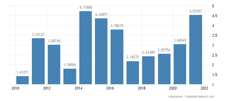 chile inflation consumer prices annual percent wb data