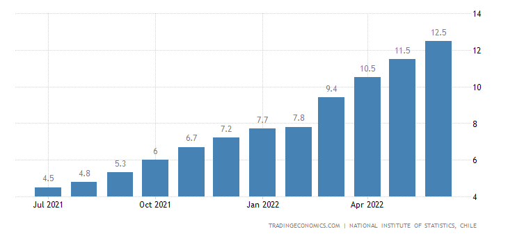 Chile Inflation Rate