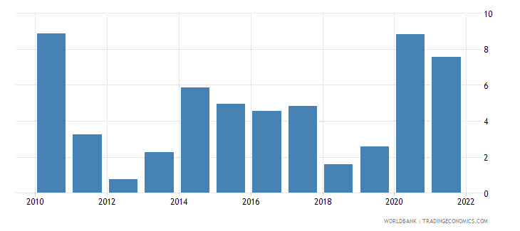 chile inflation gdp deflator linked series annual percent wb data