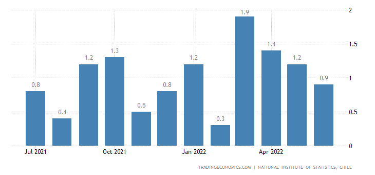 Chile Inflation Rate MoM