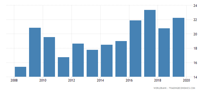 chile insurance company assets to gdp percent wb data