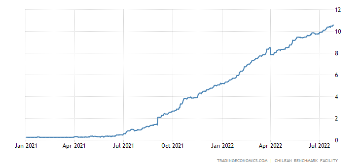 Chile Three Month Interbank Rate