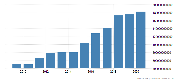 chile interest payments current lcu wb data