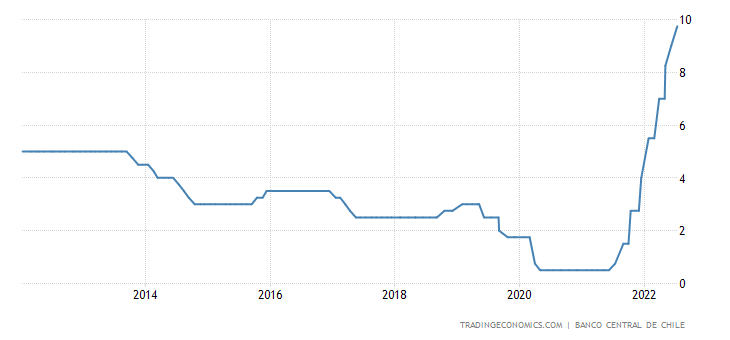 Chile Interest Rate