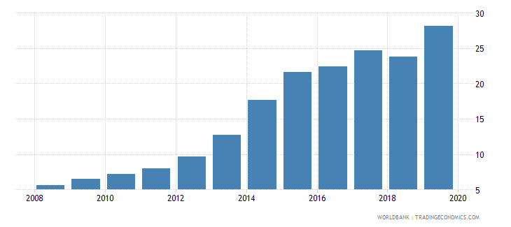 chile international debt issues to gdp percent wb data
