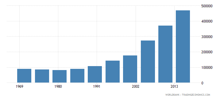 chile international migrant stock total wb data