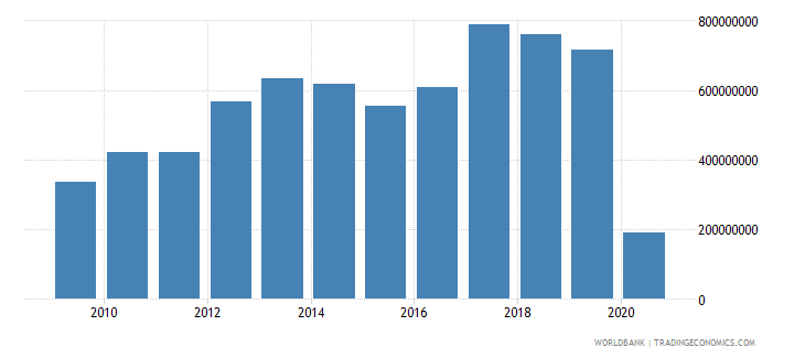 chile international tourism expenditures for passenger transport items us dollar wb data