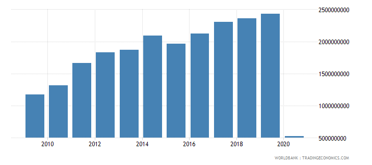 chile international tourism expenditures for travel items us dollar wb data