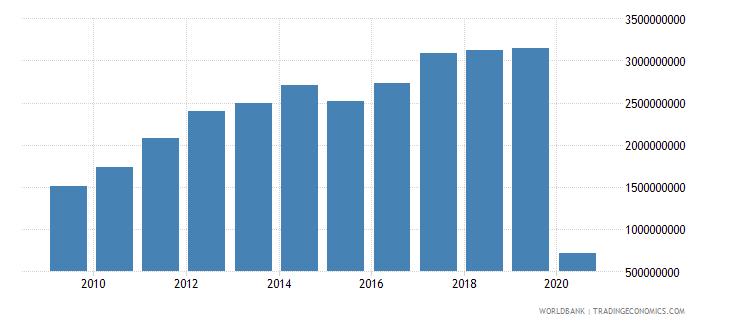 chile international tourism expenditures us dollar wb data