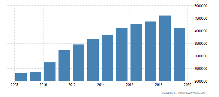 chile international tourism number of departures wb data