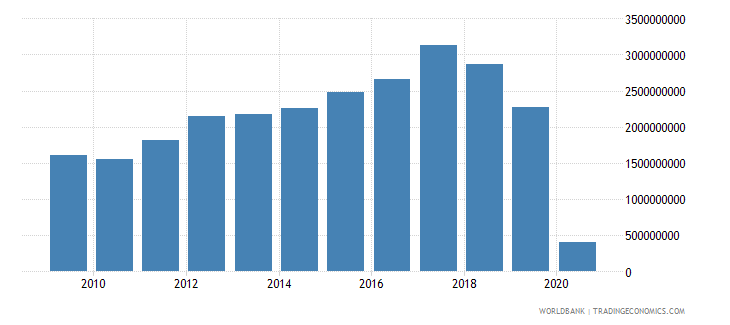 chile international tourism receipts for travel items us dollar wb data