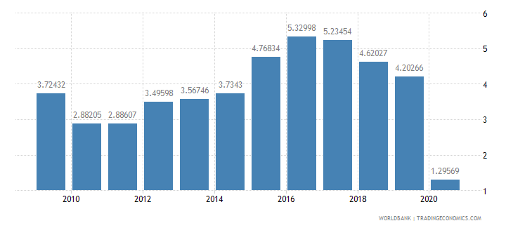 chile international tourism receipts percent of total exports wb data