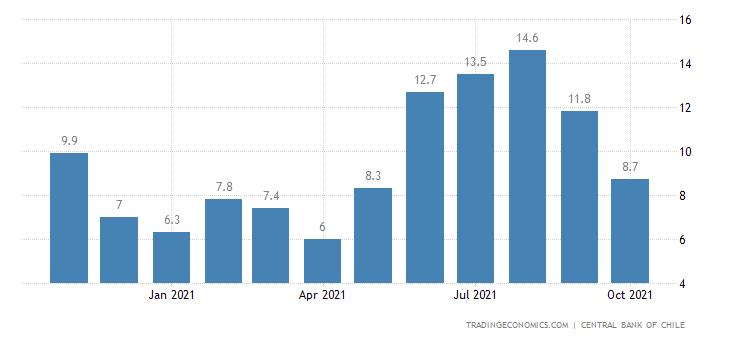 Chile Job Vacancies Index