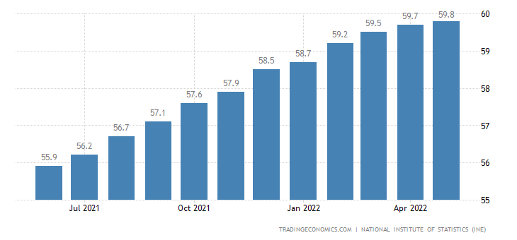 Chile Labor Force Participation Rate