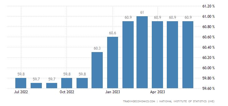 Chile Labor Force Participation Rate