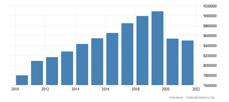 chile labor force total wb data