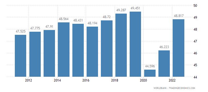 chile labor participation rate female percent of female population ages 15 plus  wb data