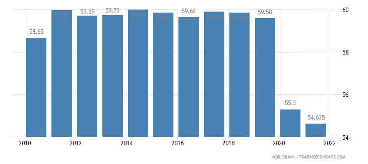 chile labor participation rate total percent of total population ages 15 plus  wb data
