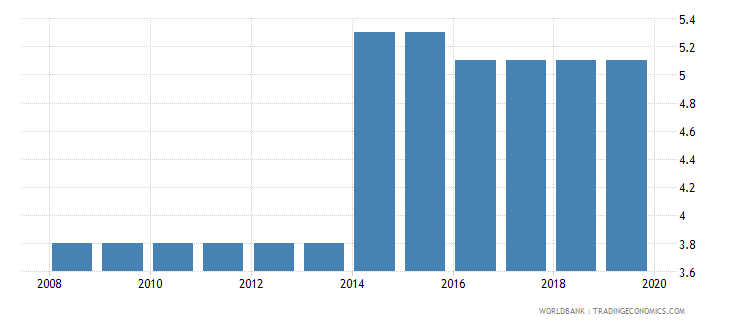 chile labor tax and contributions percent of commercial profits wb data