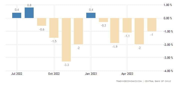 Chile Leading Economic Index