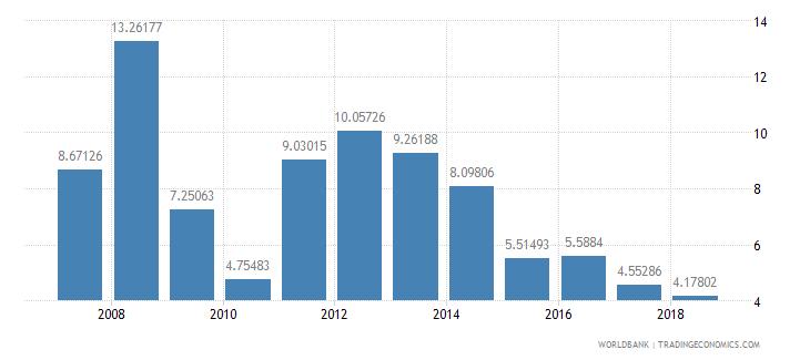 chile lending interest rate percent wb data