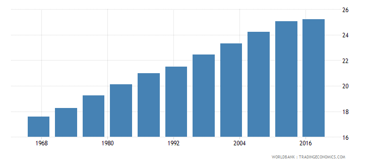 chile life expectancy at age 60 female wb data
