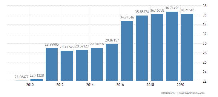 chile liner shipping connectivity index maximum value in 2004  100 wb data