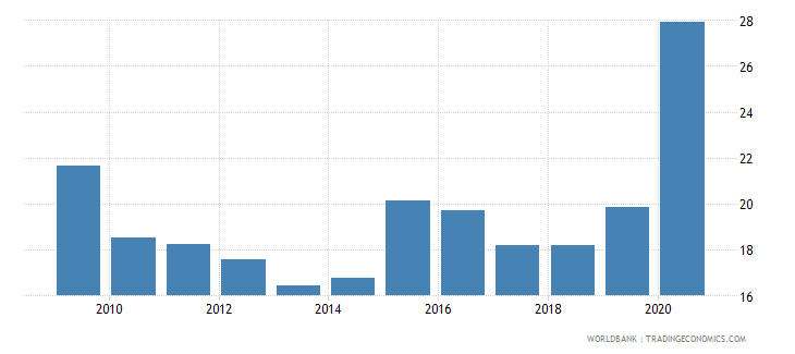 chile liquid assets to deposits and short term funding percent wb data