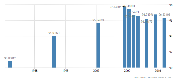 chile literacy rate adult female percent of females ages 15 and above wb data
